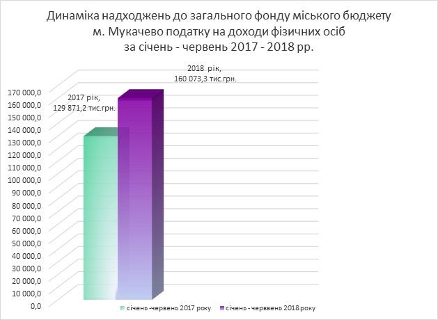 Бюджет Мукачева поповнився на 30 мільйонів податком на доходи з фізосіб