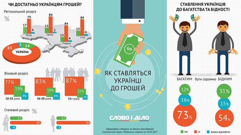 Майже 80% мешканців західної України заробляють замало для гідного життя – опитування (Інфографіка)