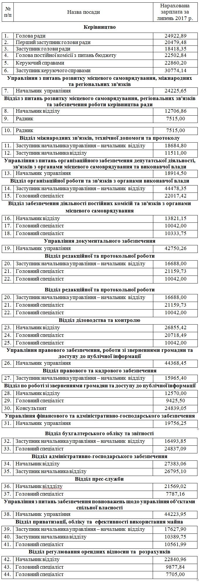 У Закарпатській облраді міністерські зарплати