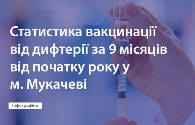 Кількість мукачівців, які вакцинувалися від дифтерії цьогоріч зросла